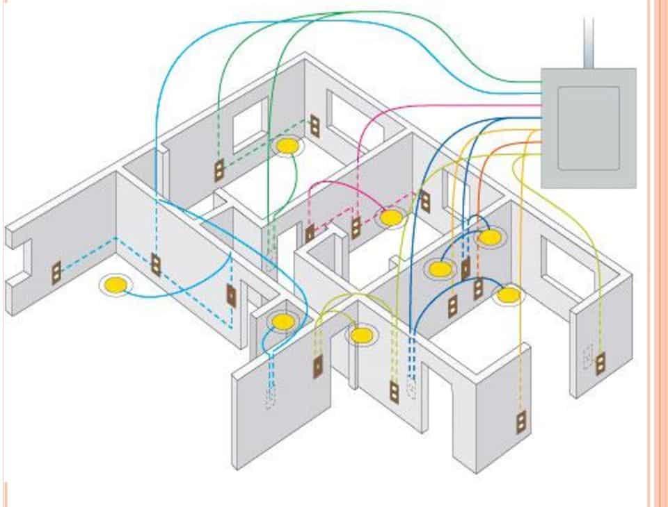 Küçükçekmece Elektrik tesisatı Ustalarından hizmet almak için bizi arayınız.